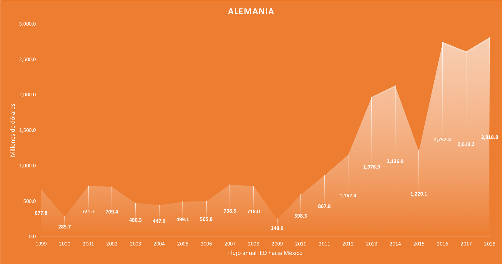 Frontier-Alemania-IED-1999-2018