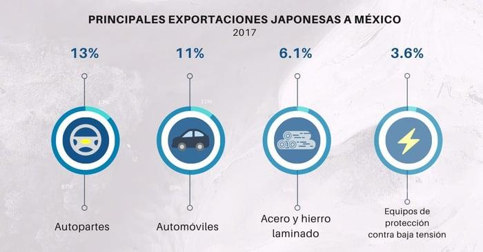 Frontier-exportaciones-japonesas-a-mexico