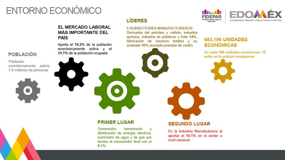 Edomex indicadores economicos