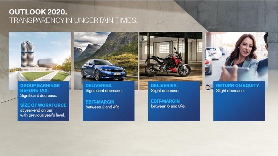 BMW pronostico 2020