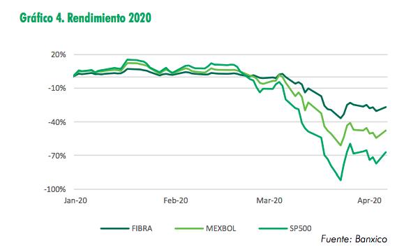 CBRE rendimiento Fibras 2020