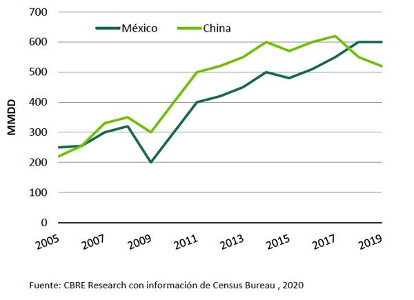 CBRE-comercio-China-Mex-EU