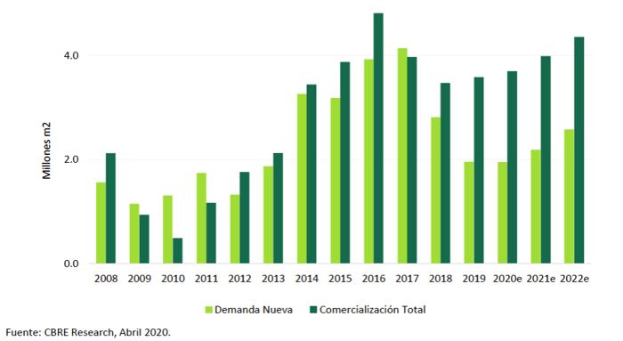 CBRE-evolucion-mercado-industrial-proyecciones-2022