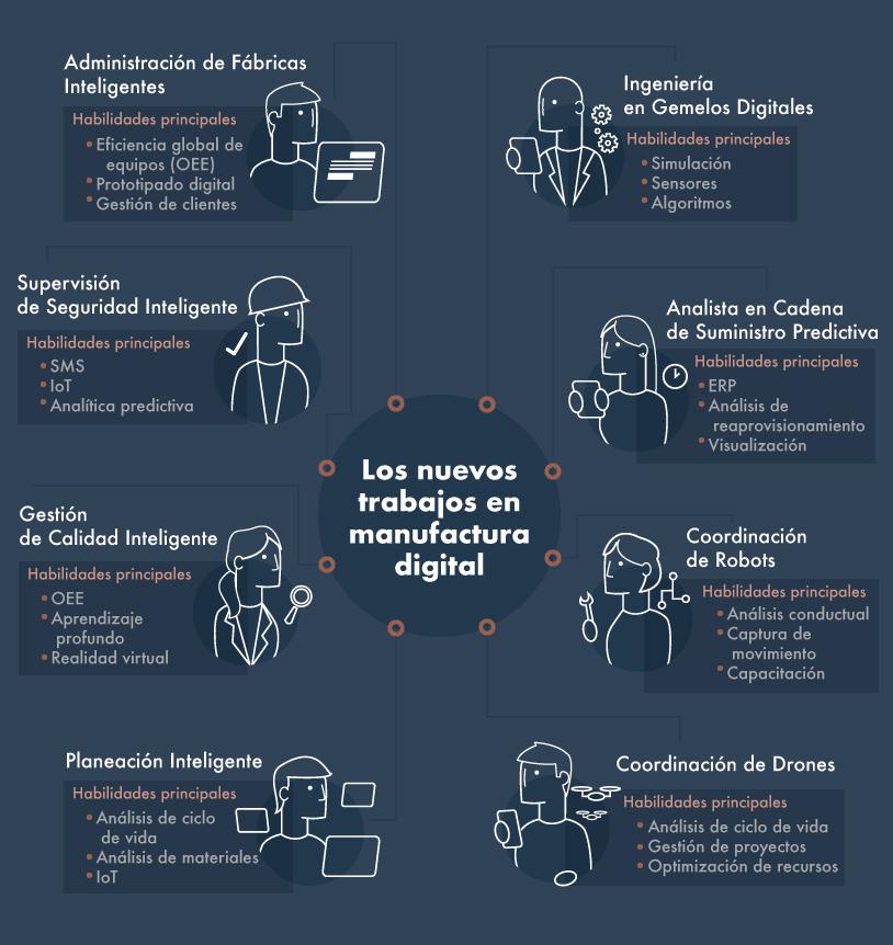 Frontier-industrial-trabajos-manufactura-digital