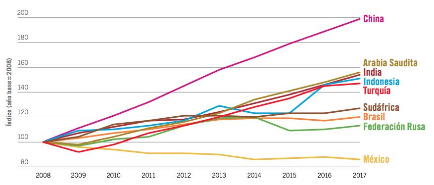 OIT salario real G20 2008-2017