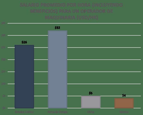 Frontier-salario-promedio-grafico