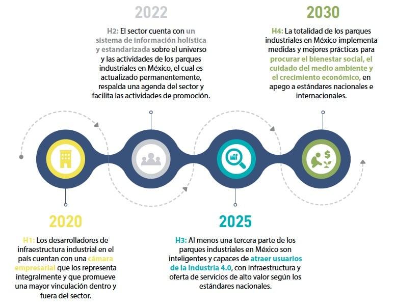 AMPIP-Mapa_de_Ruta_2030_Parques_Industriales