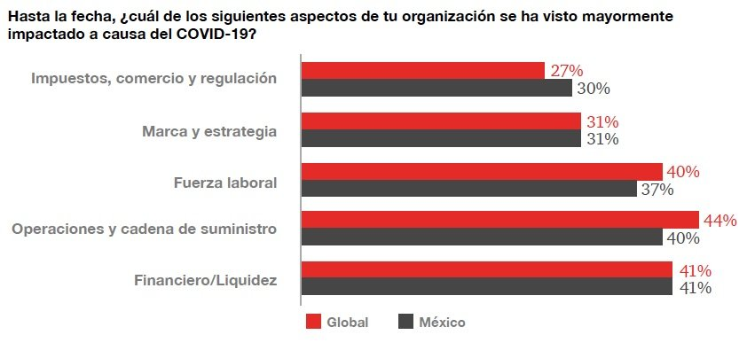 PwC-Global_crisis_survey_2021-grafico