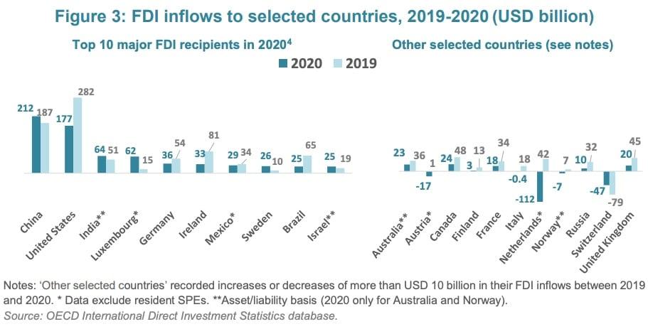 OCDE-top10-IED-2020