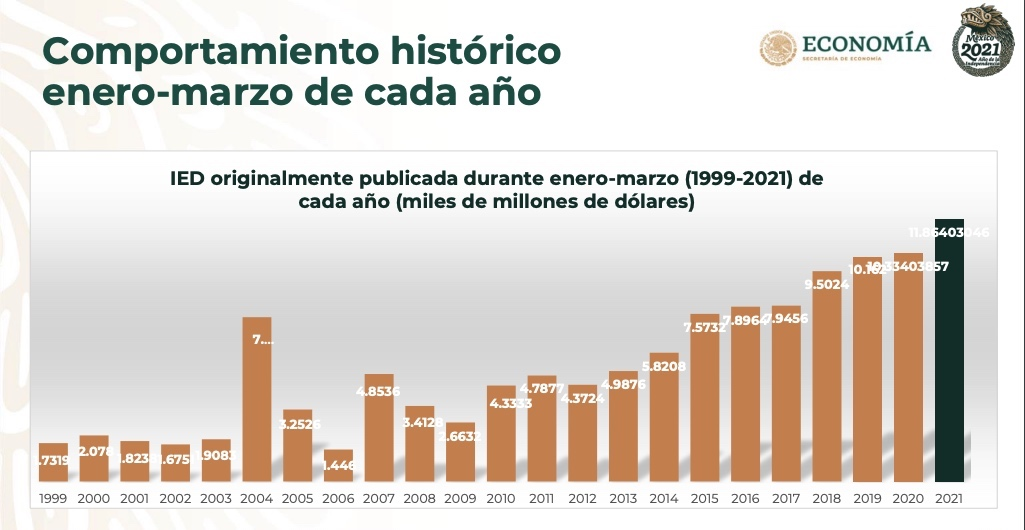 SE-Flujos-IED-preliminares-historico