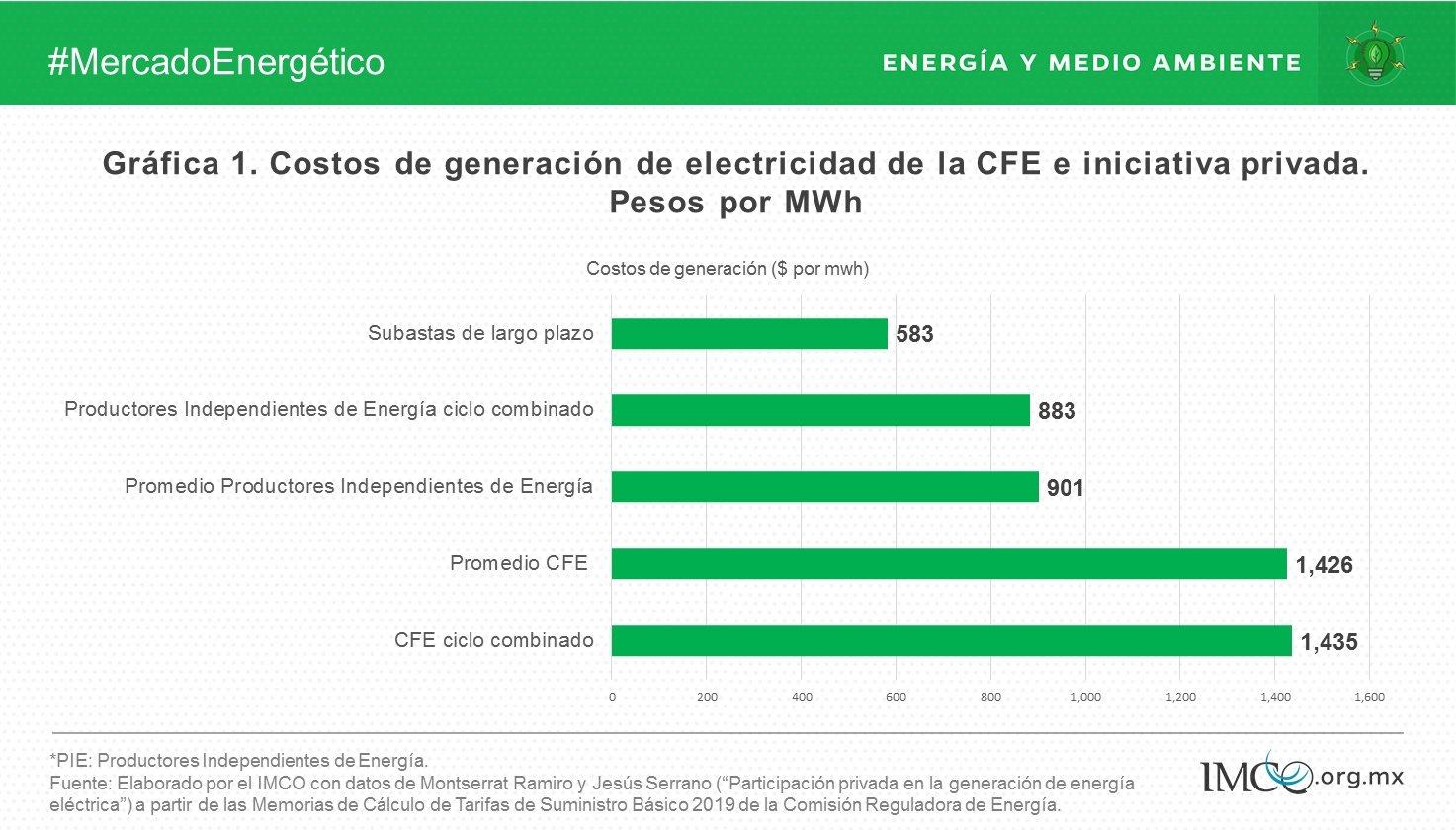 IMCO-costos-generacion-electrica
