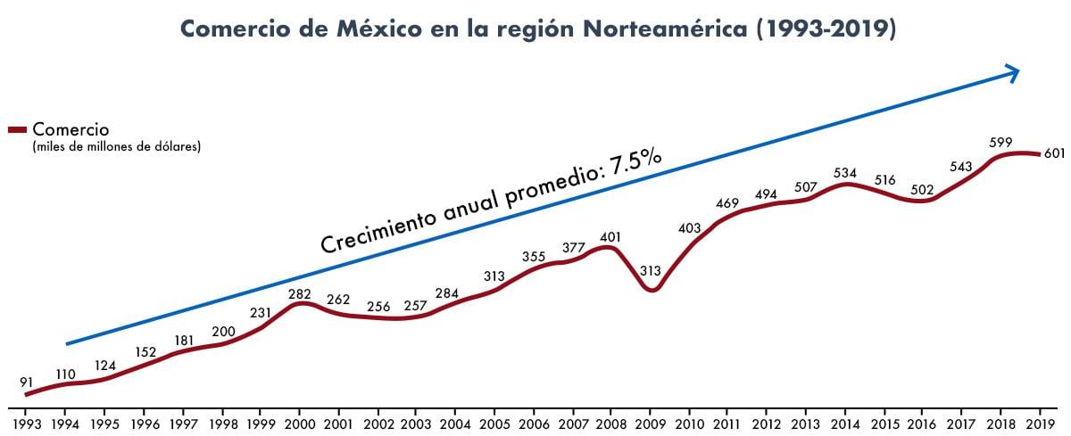 nearshoring-in-mexico-tabla-2-frontier-Jul21