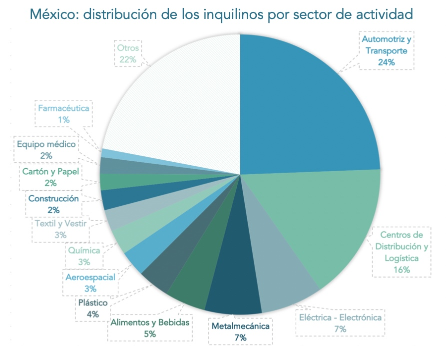 AMPIP-inquilinos-por-sector-2020