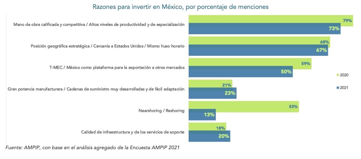 Encuesta-AMPIP-razones-invertir-en-MX