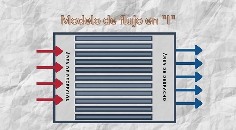 Frontier-flujo-nave-logistica-modelo-I